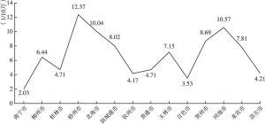 图2 广西各市百岁老人比例曲线图