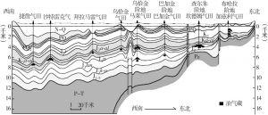 图2-2 阿姆河盆地构造剖面