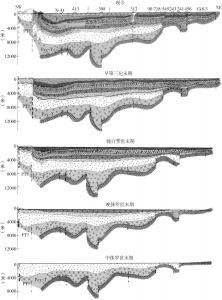 图2-3 阿姆河盆地构造演化(剖面图)