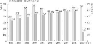图3-8 2000~2009年土库曼斯坦油气出口情况