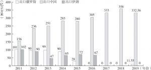 图3-9 2011~2019年土库曼斯坦管道天然气出口情况