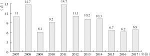图4-1 土库曼斯坦近年GDP增长态势