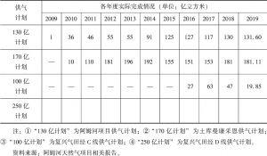 表7-1 土库曼斯坦向中国年度供气情况