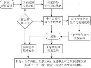 """图8-1 """"中土天然气合作发展战略""""的层次与路径"""
