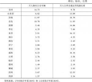 表2 2018年山东省城市公共交通基础设施状况