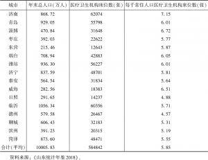 表5 2017年山东省医疗卫生机构床位数