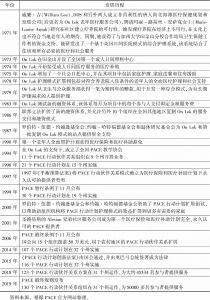 表12-1 PACE发展的历程