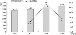 图3 2016~2019年农民工月均收入及增长情况