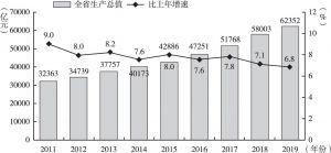 图5-1-1 2011~2019年地区生产总值及增长速度