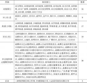 表1 调研对象具体分布
