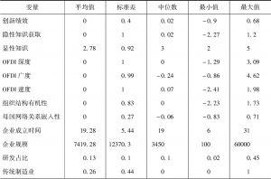 表5.13 变量的描述统计