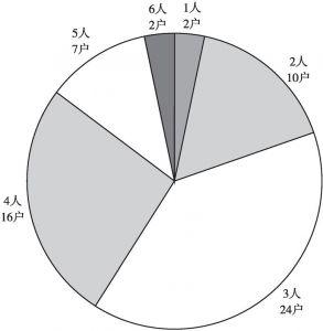 图3-5 调查对象家中人口数