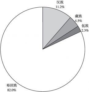 图3-9 户主配偶的民族构成