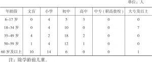 表3-3 王码村受访非贫困户受教育情况