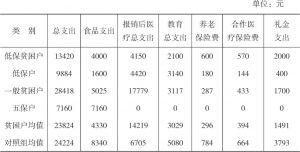 表3-7 2016年王码村受访贫困户和非贫困户支出情况