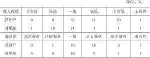 表3-8 王码村受访贫困户和非贫困户收入感觉与满意度