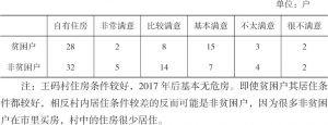 表3-9 王码村受访贫困户和非贫困户自有住房与住房满意度对比