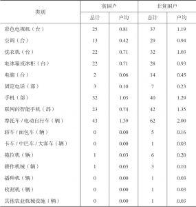 表3-10 王码村受访贫困户和非贫困户生产生活资料占有情况