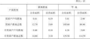 表3-11 王码村受访贫困户和非贫困户耕地面积对比