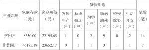 表3-12 2016年王码村受访贫困户与非贫困户家庭存贷对比