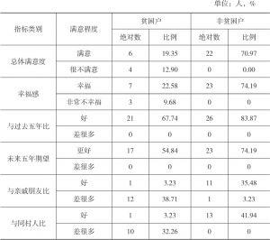表3-14 王码村受访贫困户和非贫困户生活满意度指标对比