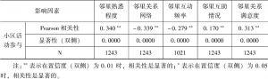 表9-2 现代居住小区居民邻里关系的相关性统计-续表