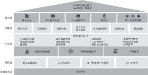 图10-1 智能供应链金融平台全貌