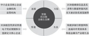 图10-2 智能供应链金融生态圈的四大优势