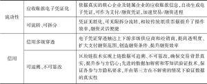 表10-1 对福田汽车供应链痛点的解决方案