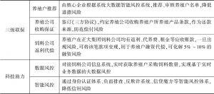 表10-2 武汉农商行养殖供应链金融风控保障