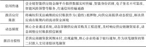 表10-3 金融壹账通建筑行业供应链融平台