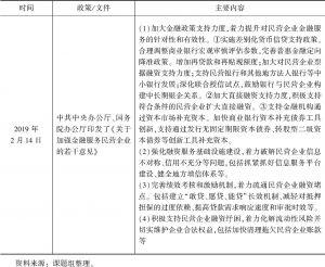 表1-2 有关民营经济信贷支持政策