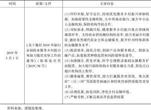 """表1-3 """"三农""""领域相关的信贷支持政策"""