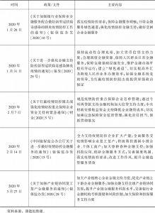 表1-4 有关应对疫情的信贷支持政策