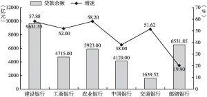 图2-1 六大国有商业银行普惠型小微企业贷款余额和增速