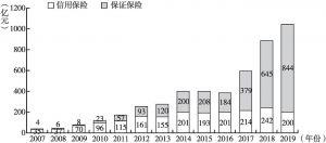图3-1 2007~2019年信用保证保险保费收入