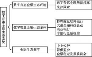 图5-1 数字普惠金融生态体系