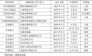 表5-1 银行业机构金融科技公司(部门)的成立情况