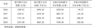 表5-2 银行和非银行机构数字支付的发展情况