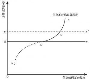 图6-1 认知能力风险机理