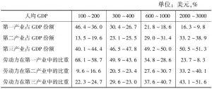 表2 钱纳里的标准产业结构