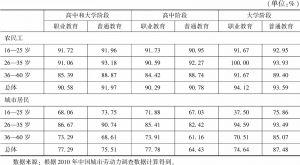 表2 农民工与城市居民就业比例