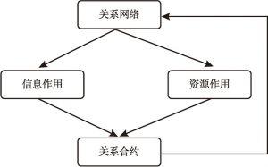 图1 关系网络与关系合约相互作用示意