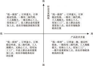 图2 来料加工市场地位分化示意