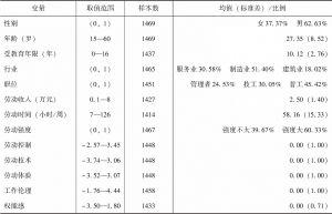 表1 变量描述统计
