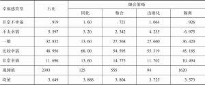 表1 农民工幸福感与融合策略分布(%)