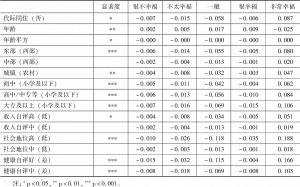 表3 工具变量定序概率比模型回归结果的边际效应