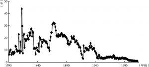 图6 美国历年实际关税率