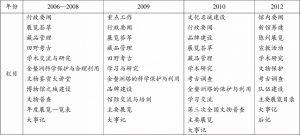 表1 《东莞市博物馆年鉴》栏目设置