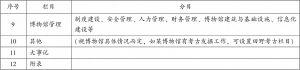表2 博物馆机构年鉴框架-续表1